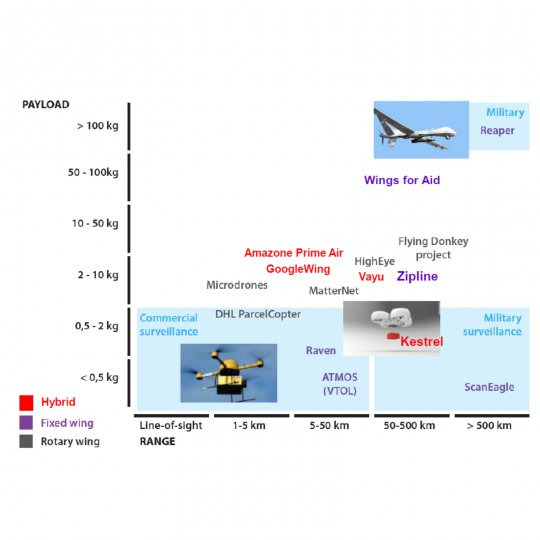 The relationship between payload and range for different types of drones